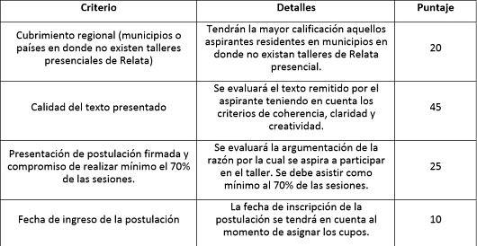 Criterios-Talleres-virtuales-de-cuento-cronica-poesia